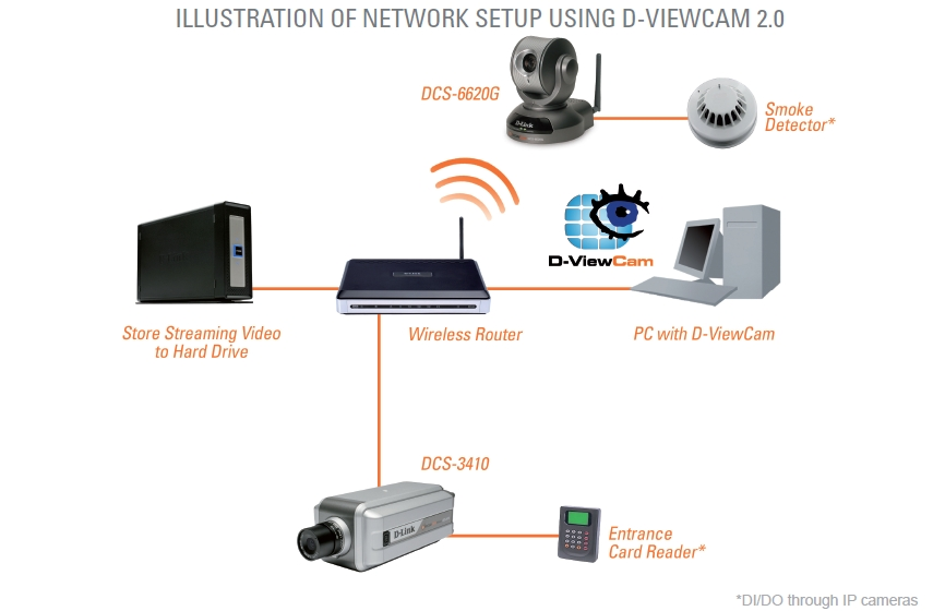 Software D-ViewCam