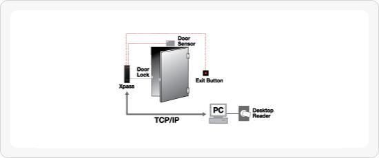 Control de accesos Securtek Suprema XPASS