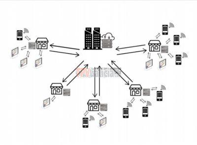 ACMS ( Agora Central Management System) Sistema Centralizado de Datos para Cadenas Hostelería y Comercio